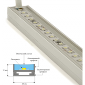 Система линейных светодиодных светильников P-LINE 120 для турецких бань
